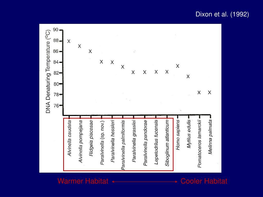 Dixon et al. (1992)