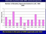 same data as previous slide gmo commercial approvals by year