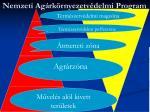 nemzeti ag rk rnyezetv delmi program