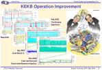 kekb operation improvement