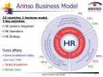 ar in so business model