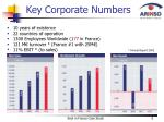 key corporate numbers