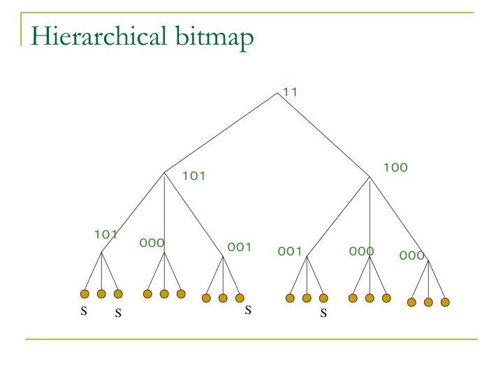 Hierarchical bitmap