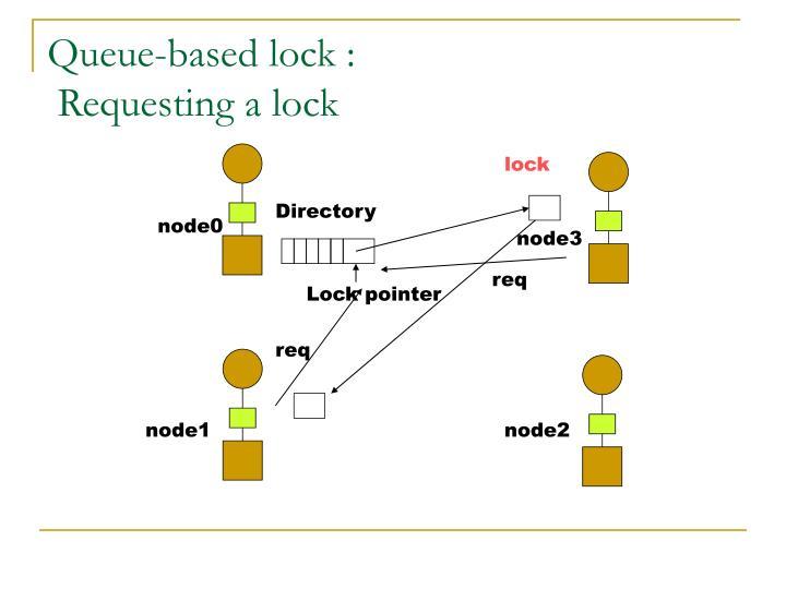 Queue-based lock :