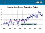 increasing organ donation rates