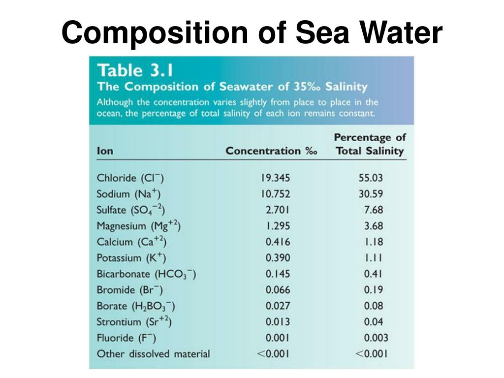 Composition of Sea Water