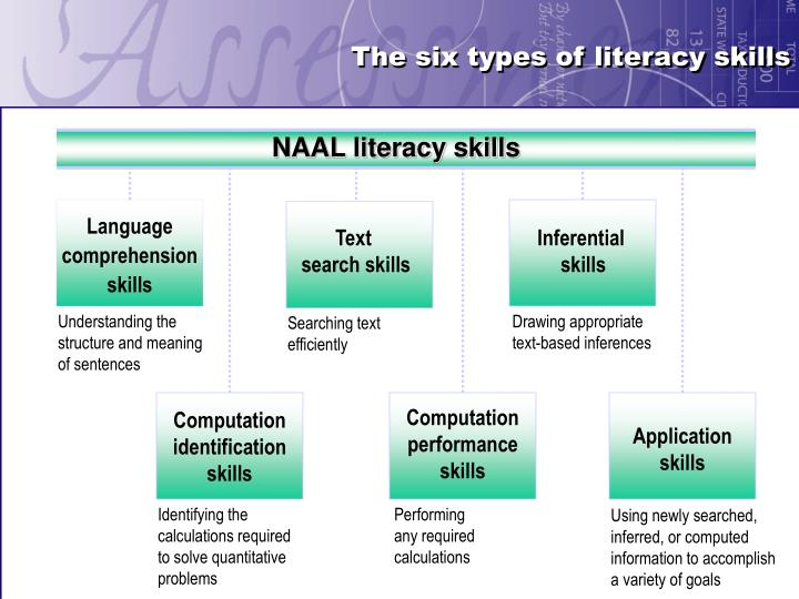 The six types of literacy skills