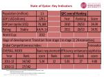 state of qatar key indicators