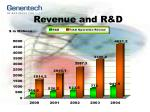 revenue and r d