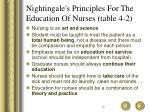 nightingale s principles for the education of nurses table 4 2