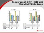 comparison of shc 4 rbc unit use with sts like group