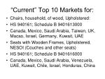 current top 10 markets for1
