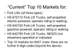 current top 10 markets for2