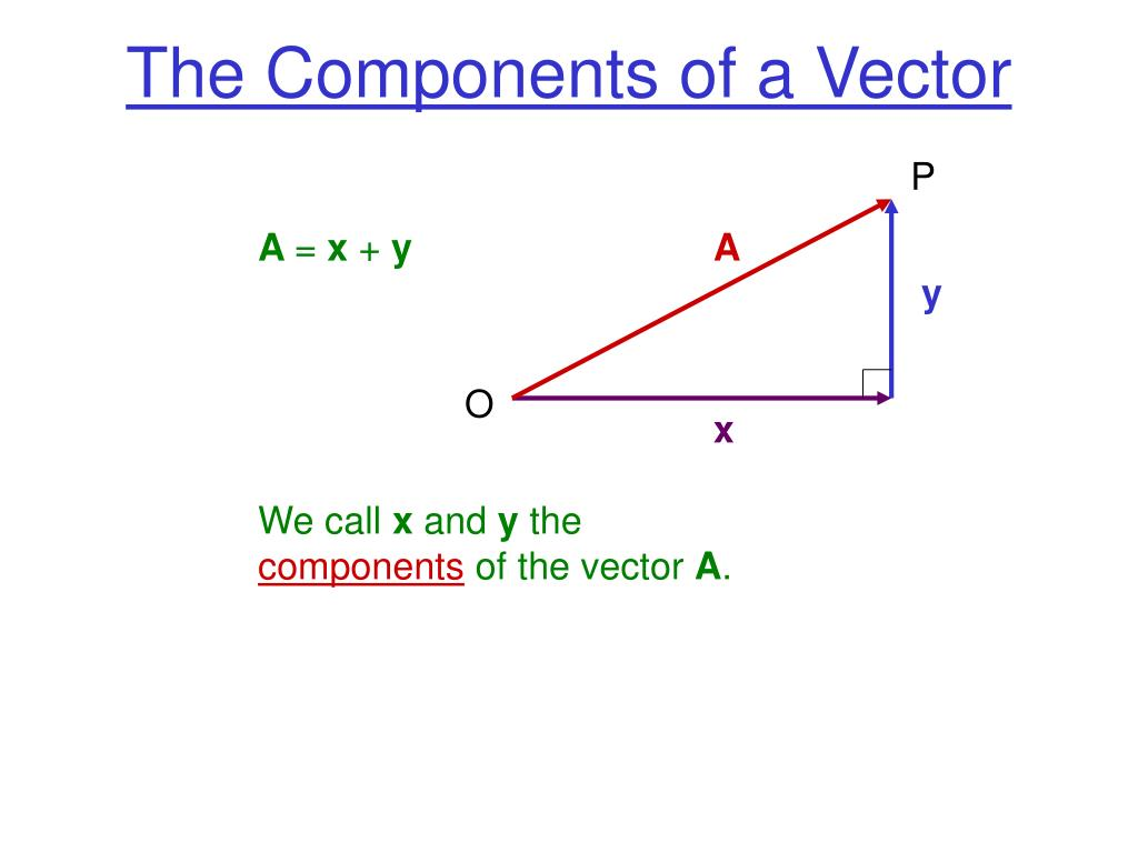 The Components of a Vector