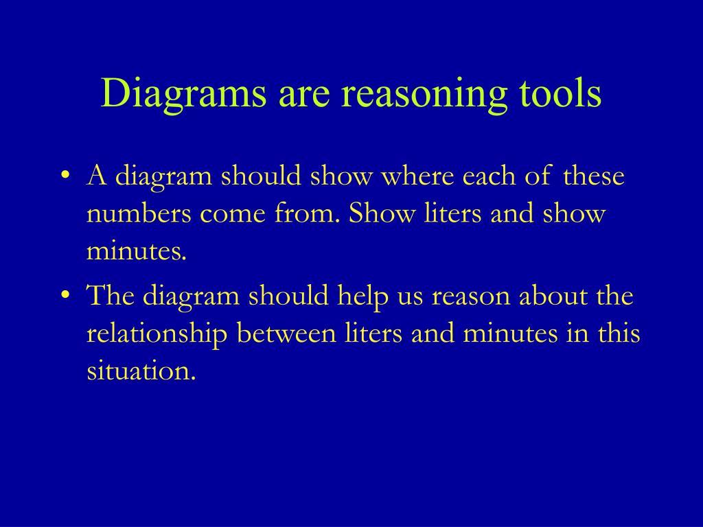 Diagrams are reasoning tools