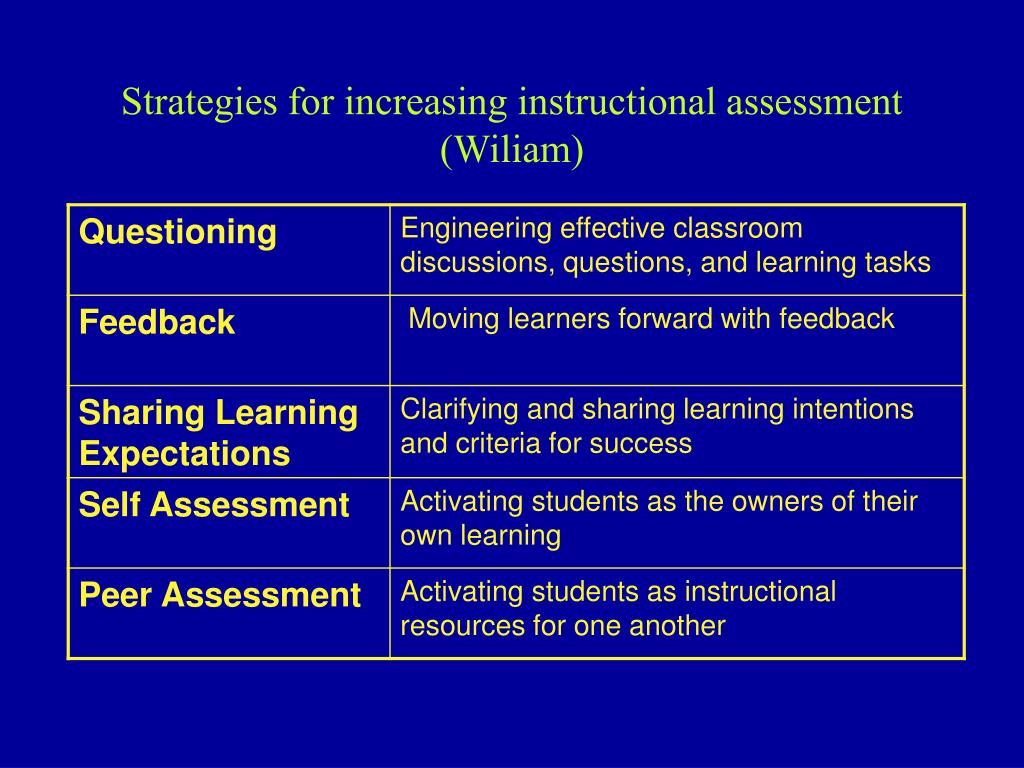 Strategies for increasing instructional assessment (Wiliam)