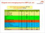 d ugo sieci energetycznych w amp s a m