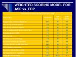 weighted scoring model for asp vs erp
