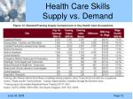health care skills supply vs demand