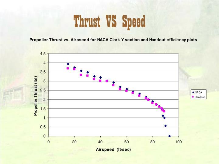 Thrust VS Speed