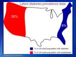latest diabetes prevalence data1