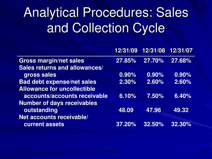 Analytical Procedures: Sales and Collection Cycle