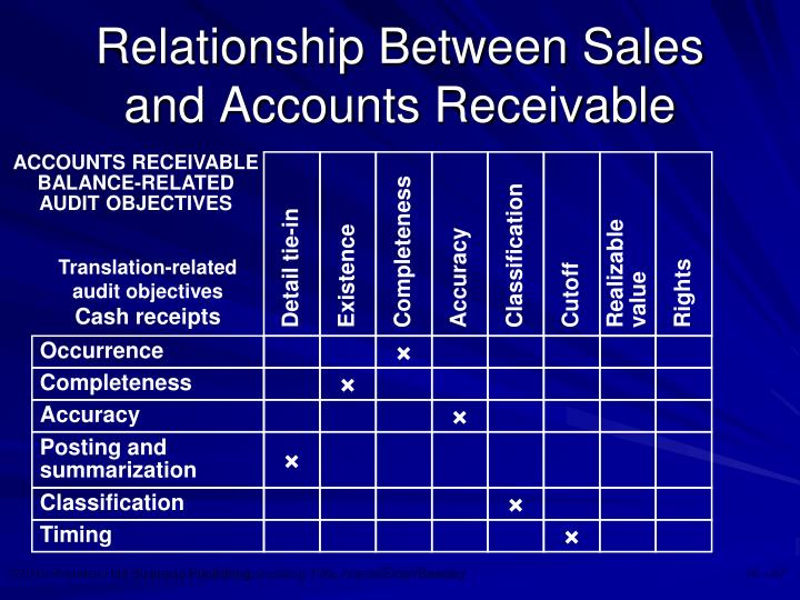 Relationship Between Sales and Accounts Receivable