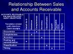 relationship between sales and accounts receivable1