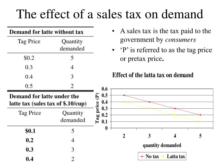 A sales tax is the tax paid to the government by