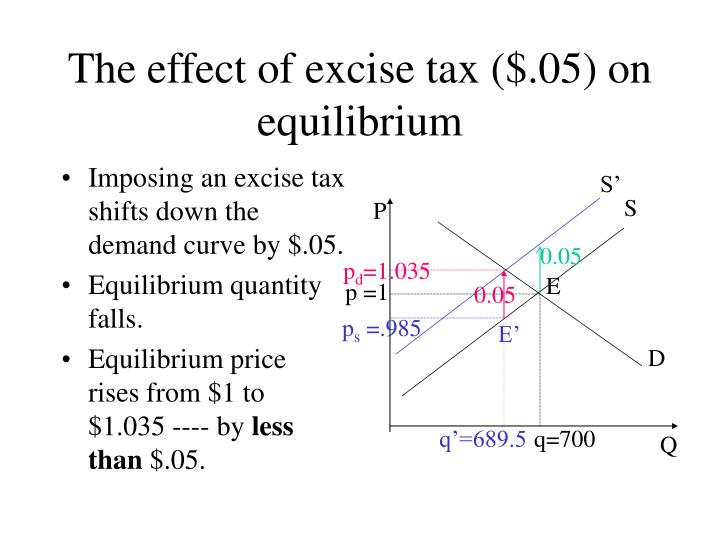 Imposing an excise tax shifts down the demand curve by $.05.