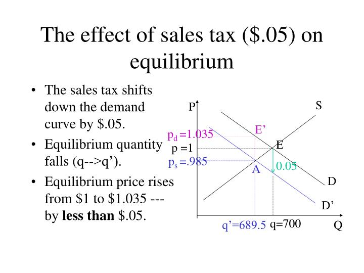 The sales tax shifts down the demand curve by $.05.