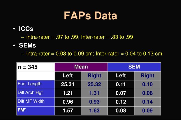 FAPs Data