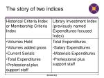 the story of two indices