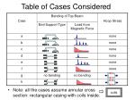 table of cases considered