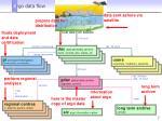 a rgo data flow