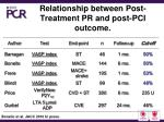 relationship between post treatment pr and post pci outcome