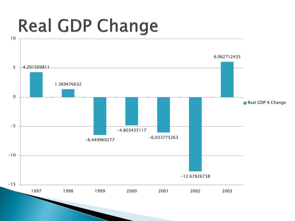 Real GDP Change