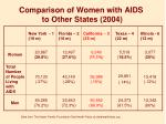 comparison of women with aids to other states 2004