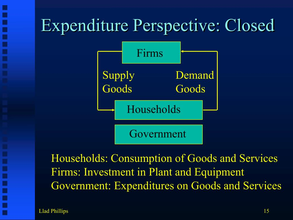 Expenditure Perspective: Closed