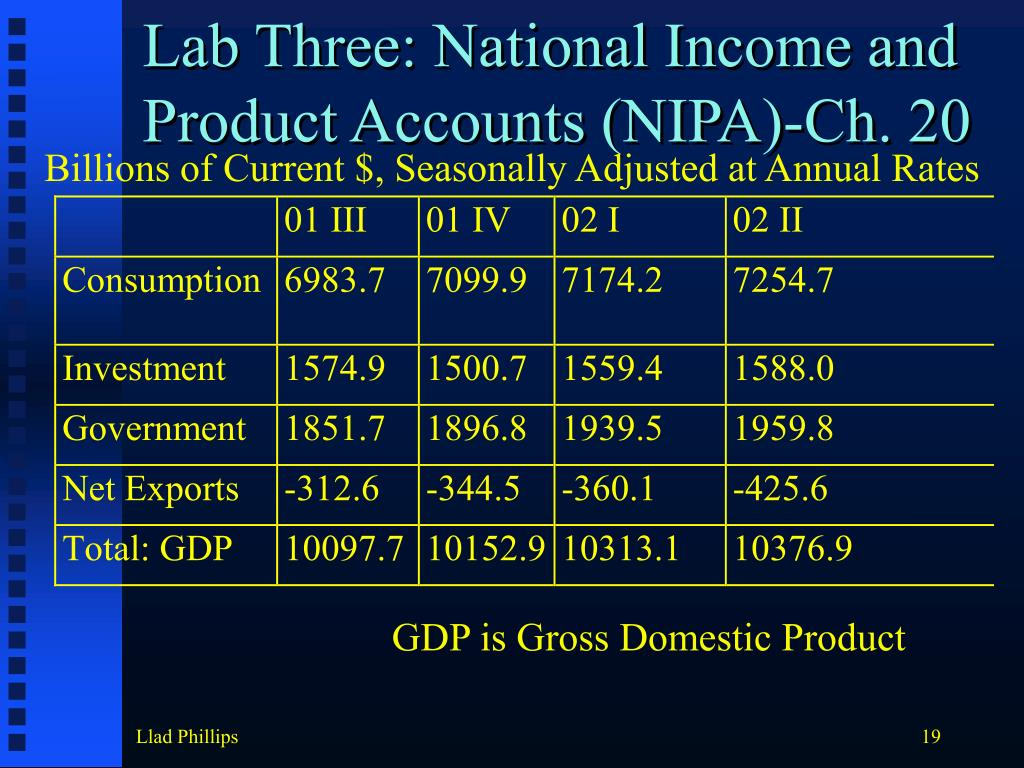Lab Three: National Income and Product Accounts (NIPA)-Ch. 20