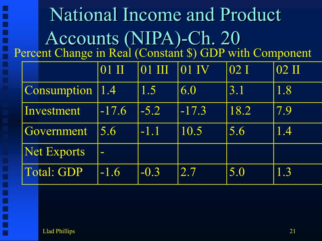 National Income and Product Accounts (NIPA)-Ch. 20