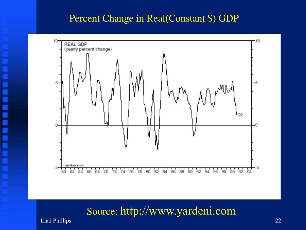 Percent Change in Real(Constant $) GDP