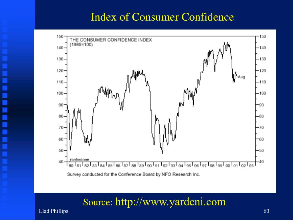 Index of Consumer Confidence