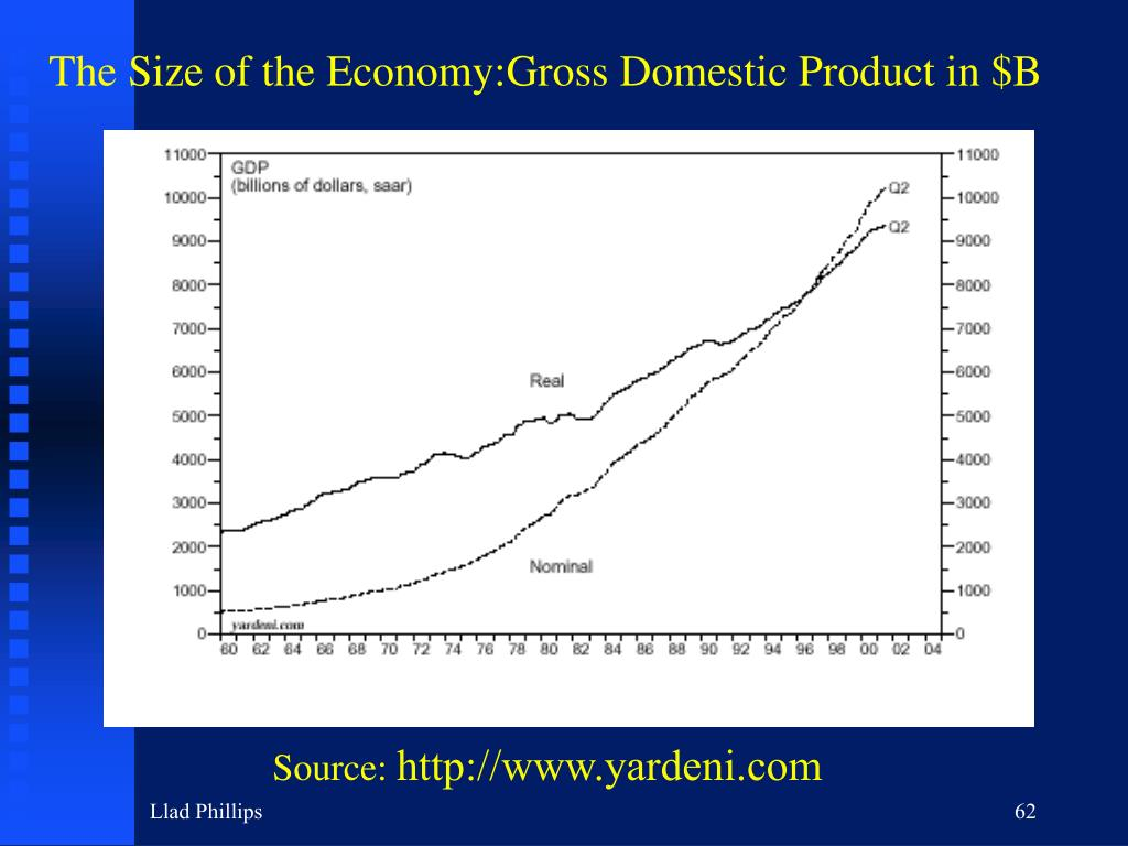 The Size of the Economy:Gross Domestic Product in $B