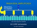 tanda ideal simplificada1