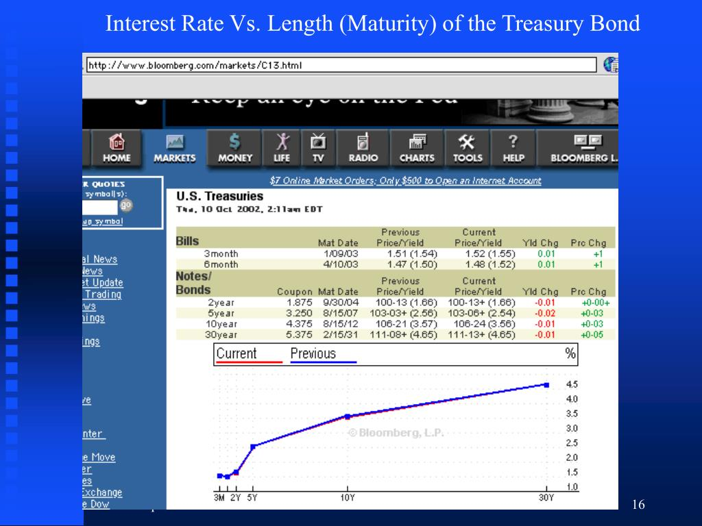 Interest Rate Vs. Length (Maturity) of the Treasury Bond