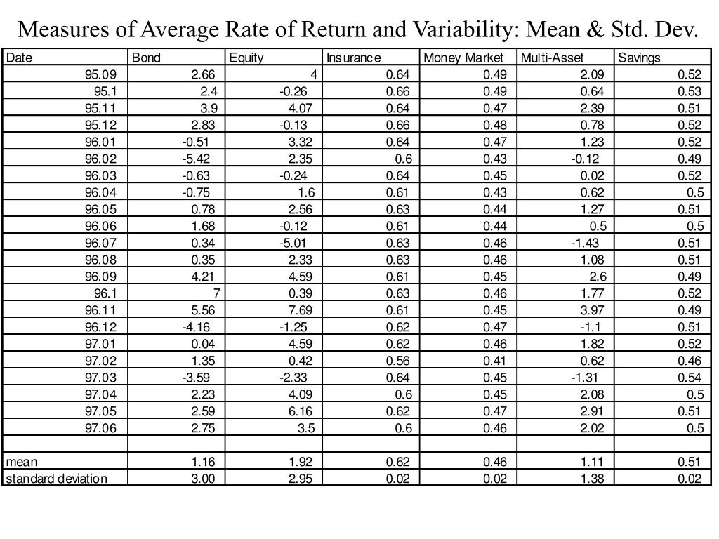 Measures of Average Rate of Return and Variability: Mean & Std. Dev.