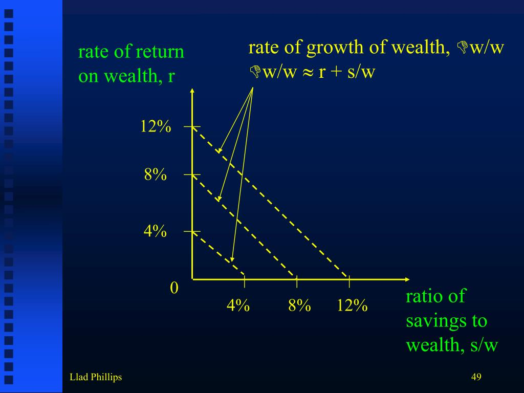 rate of growth of wealth,