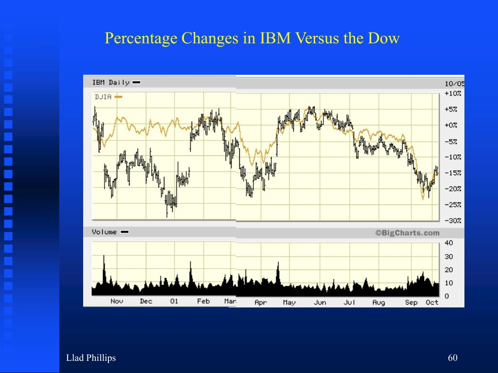 Percentage Changes in IBM Versus the Dow