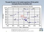 the past 35 years of oil market experience fit the partial monopoly theory remarkably well